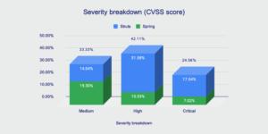 Struts and Spring CVSS breakdown