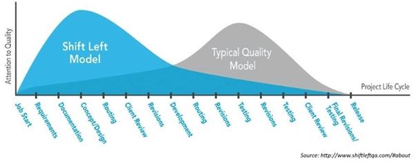 the shift left model vs typical model