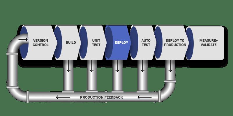 DevOps Pipeline Diagram - 4