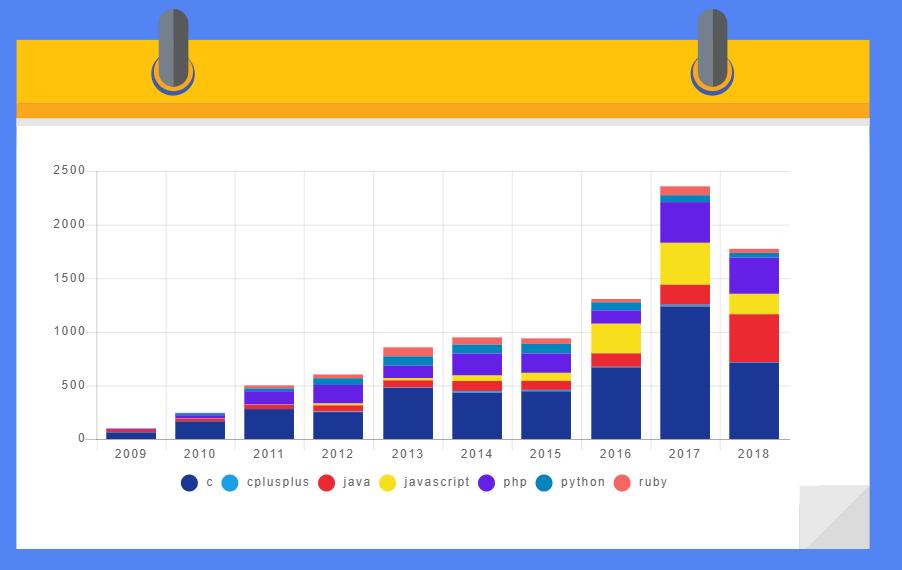 Open source vulnerabilities over time per language