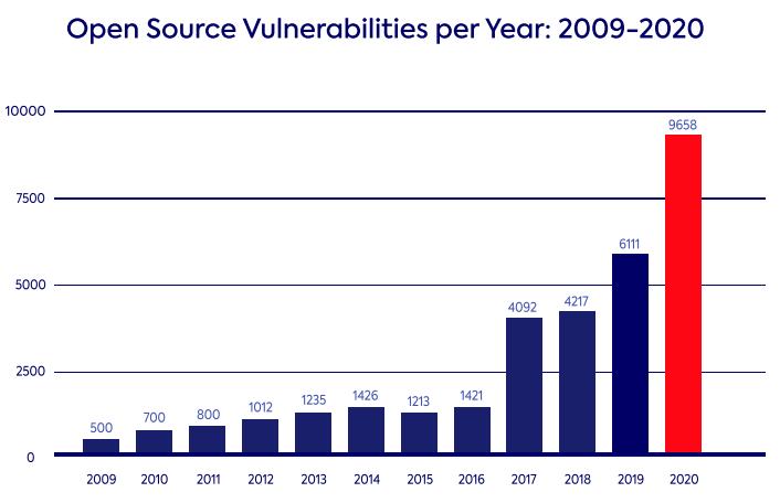 Open Source Vulnerabilities per Year:2009-2020