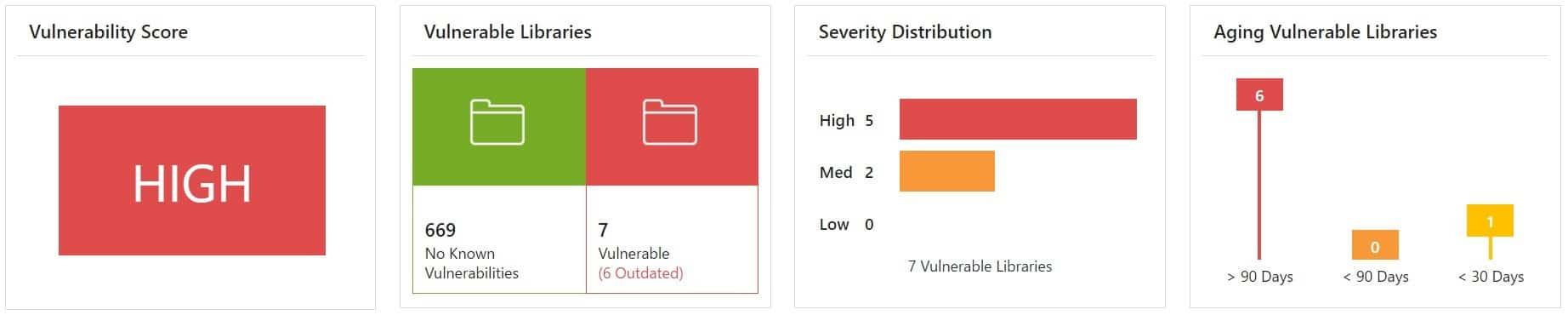 WhiteSource Platform: Vulnerabilities Dashboard