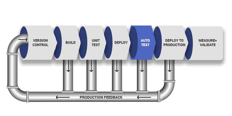 DevOps Pipeline Diagram - 5