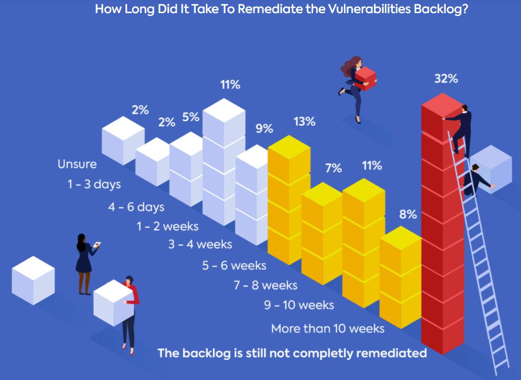 the backlog of un-remediated vulnerabilities
