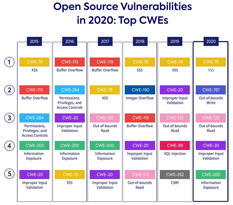 open source vulnerabilities in 2020: Top CWEs
