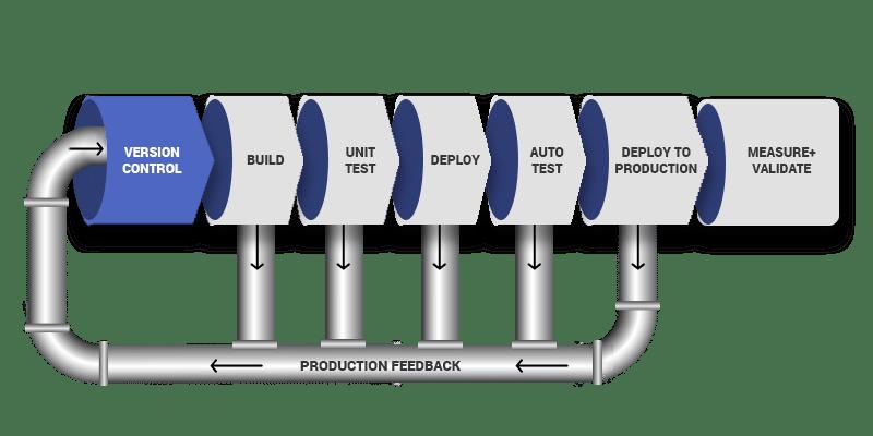 DevOps Pipeline Diagram - 1