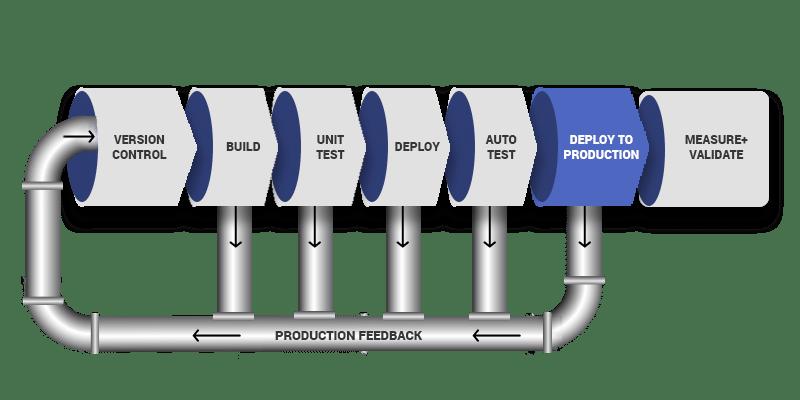DevOps Pipeline Diagram - 6