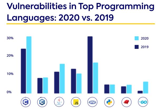 Vulnerabilities in Top Programming Languages: 2020 vs. 2019