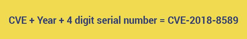 CVE vulnerabilities number formula