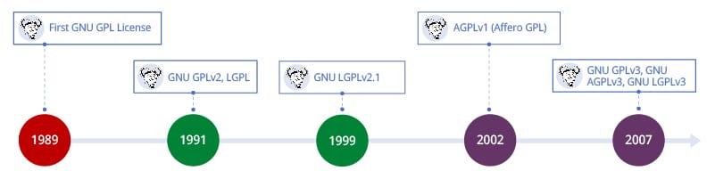 Timeline:GNU GPL History