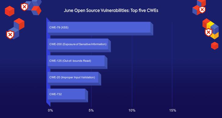 June Open Source Vulnerabilities: Top Five CWEs