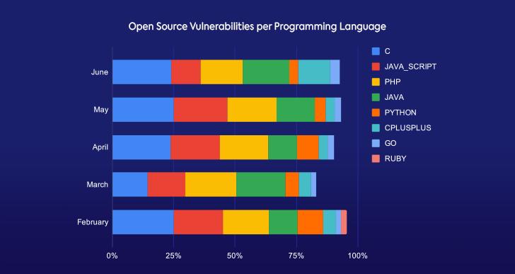 Monthly Open Source Vulnerabilities Breakdown per Language