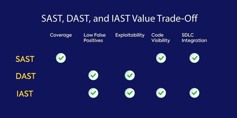 SAST, DAST, IAST Value Trade-Off
