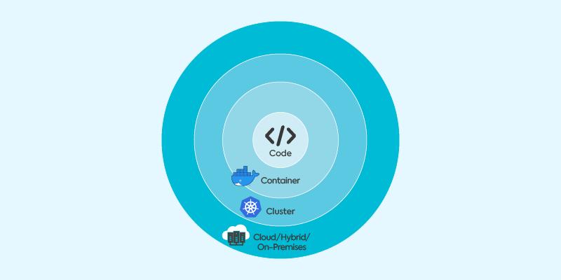 Cloud Native / Kubernetes Security Layers
