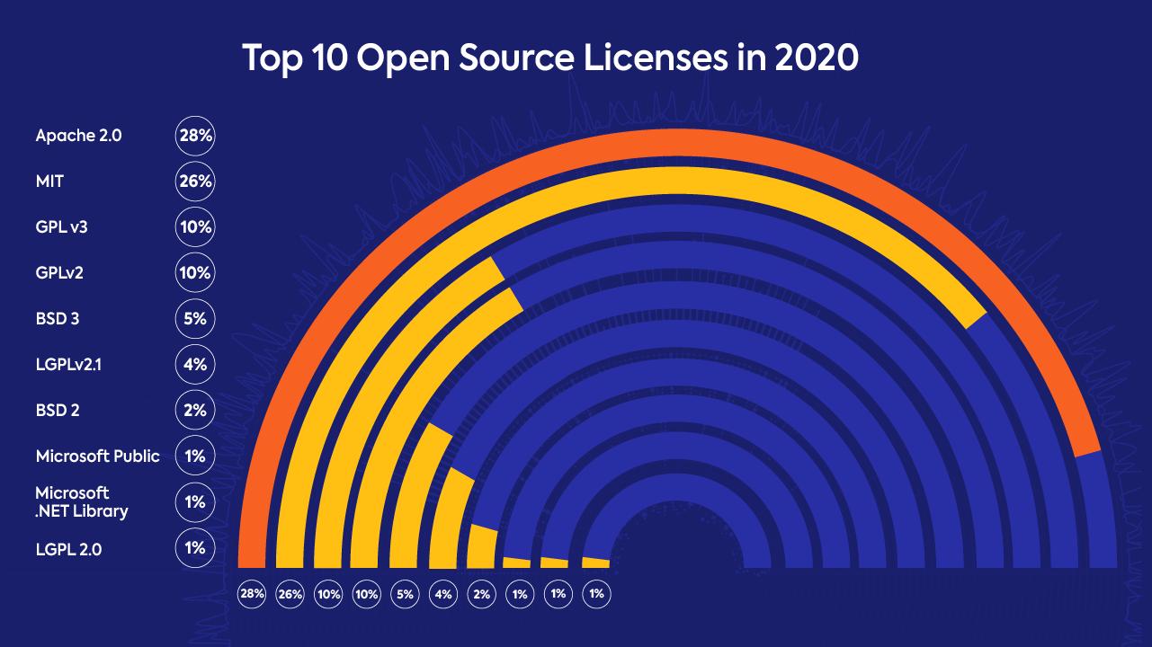 top open source licenses 2020