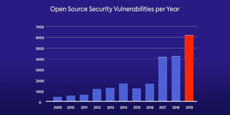 open source vulnerabilities per year