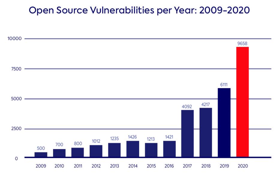Open Source Vulnerabilities per Year: 2009-2020