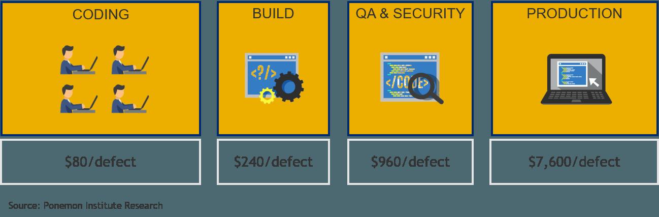 Devops Security Shift Left