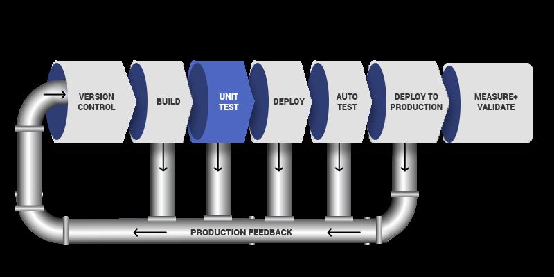 DevOps Pipeline Diagmam - 3