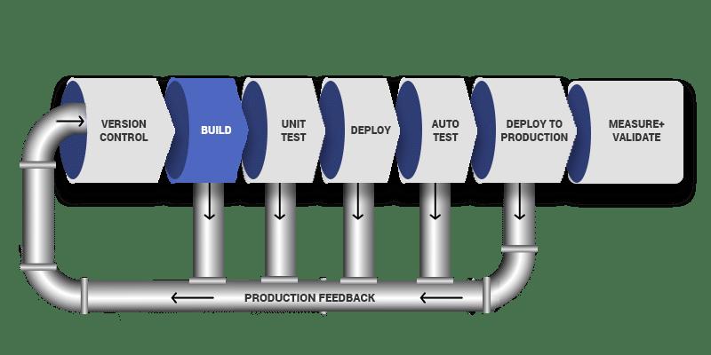 DevOps Pipeline Diagram - 2